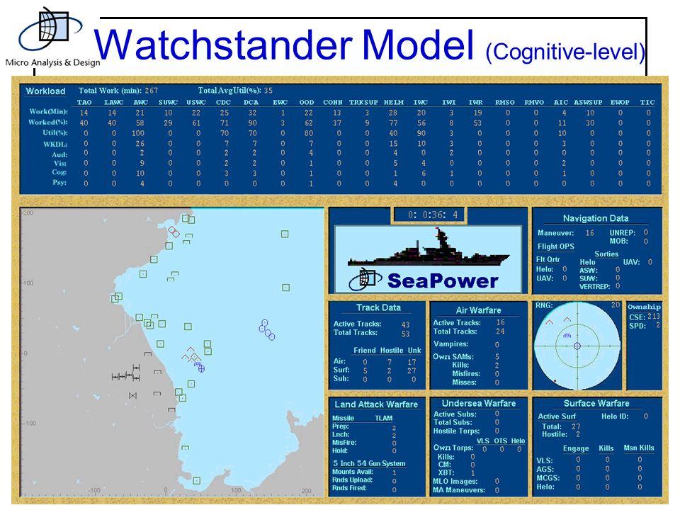 14 Watchstander Model (Cognitive-level)