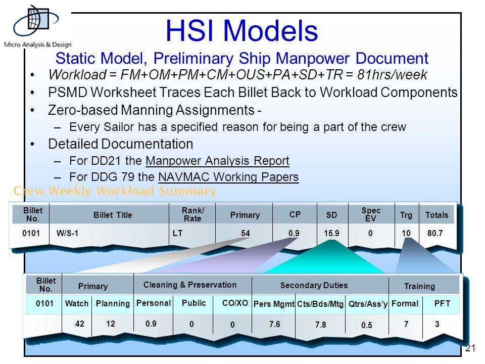 21 Crew Weekly Workload Summary Billet No.