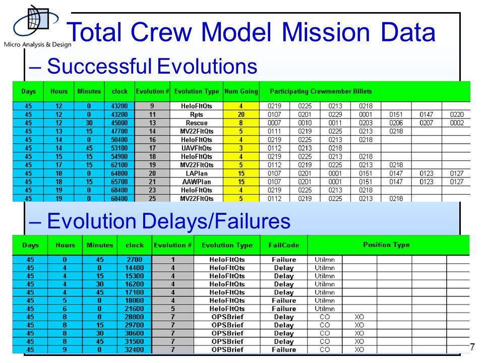 27 – Evolution Delays/Failures Total Crew Model Mission Data – Successful Evolutions