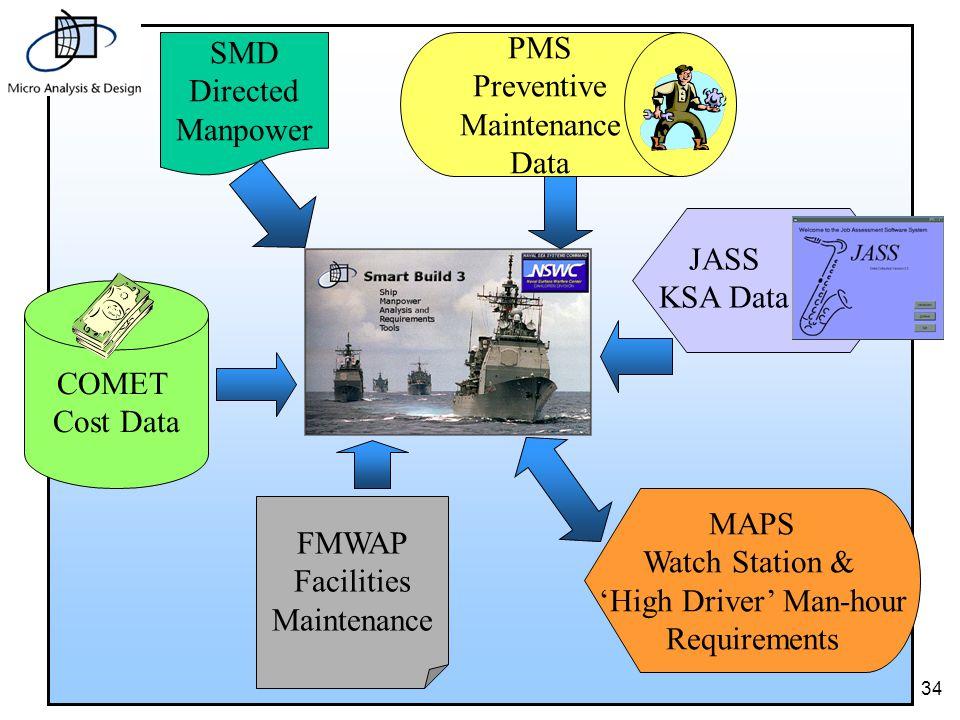 34 COMET Cost Data PMS Preventive Maintenance Data SMD Directed Manpower FMWAP Facilities Maintenance JASS KSA Data MAPS Watch Station & 'High Driver' Man-hour Requirements
