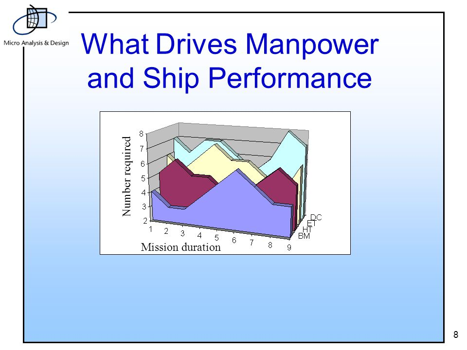 8 What Drives Manpower and Ship Performance Mission duration Number required