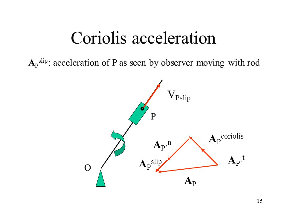 15 Coriolis acceleration V Pslip P O A P' t A P coriolis A P' n A P slip APAP A P slip : acceleration of P as seen by observer moving with rod