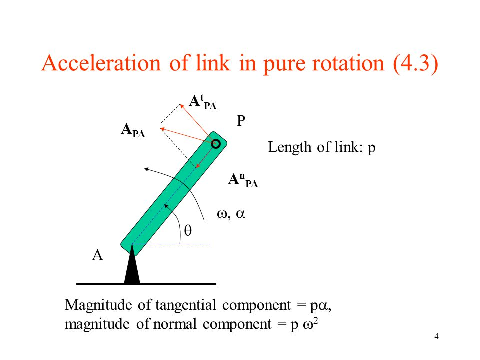 4 Acceleration of link in pure rotation (4.3) A P A t PA A n PA A PA ,   Magnitude of tangential component = p , magnitude of normal component = p