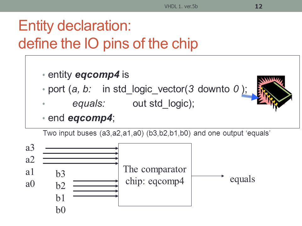 Entity declaration: define the IO pins of the chip entity eqcomp4 is port (a, b: in std_logic_vector(3 downto 0 ); equals:out std_logic); end eqcomp4; VHDL 1.