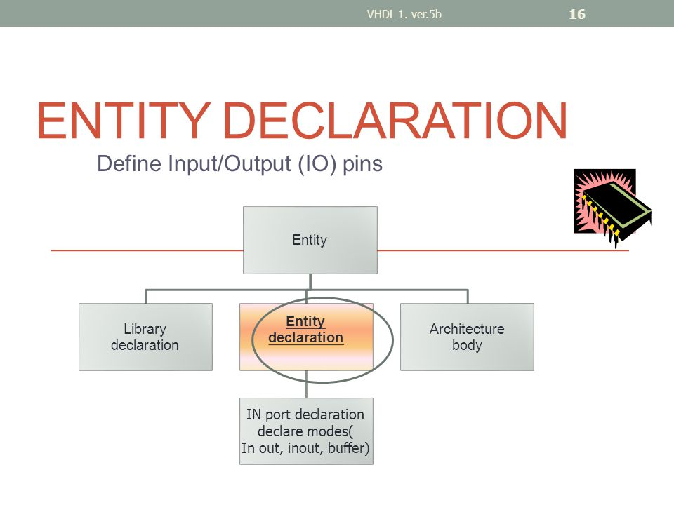 ENTITY DECLARATION Define Input/Output (IO) pins VHDL 1.