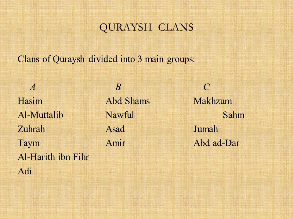 QURAYSH CLANS Clans of Quraysh divided into 3 main groups: A B C HasimAbd ShamsMakhzum Al-MuttalibNawfulSahm ZuhrahAsadJumah TaymAmirAbd ad-Dar Al-Harith ibn Fihr Adi