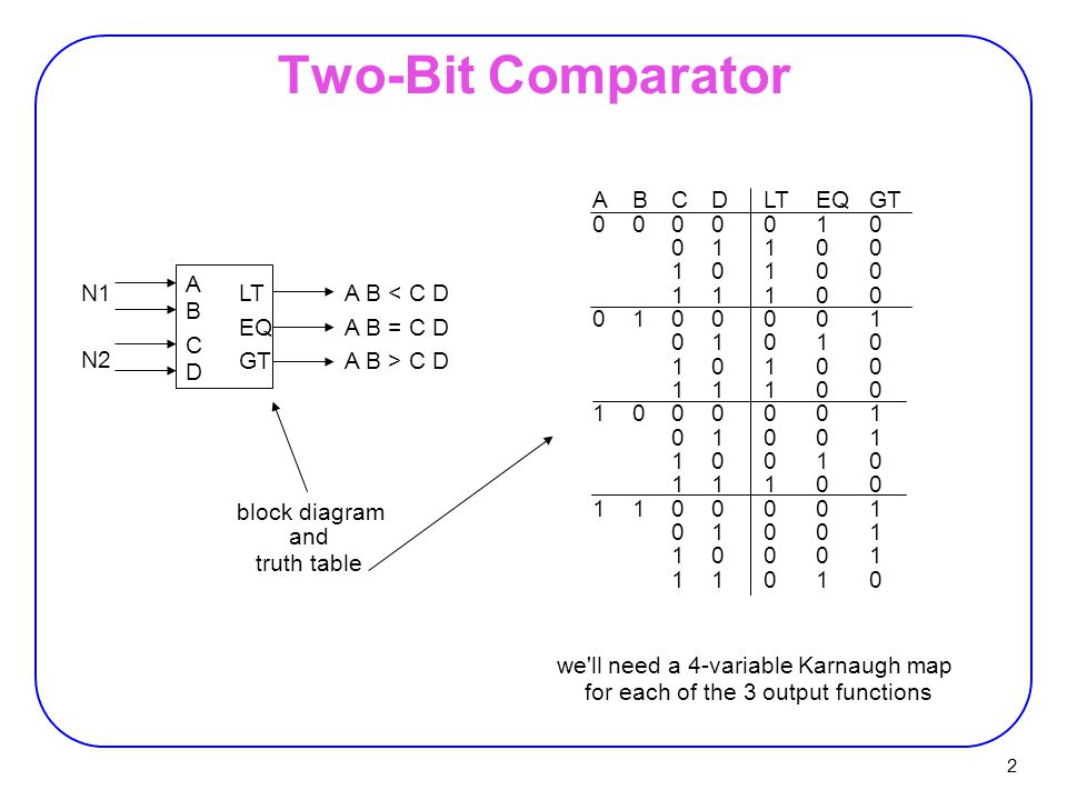 3 A B D + A C + B C D B C D + A C + A B D LT= EQ= GT= K-map for EQK-map for LTK-map for GT Two-Bit Comparator (cont'd) 0 00100010 00 D A11 010001000 B C 10011001 00 D A00 10011001 B C 010001000 11 D A00 0 00100010 B C = (A xnor C) (B xnor D) A B C D + A BC D + ABCD + AB CD'