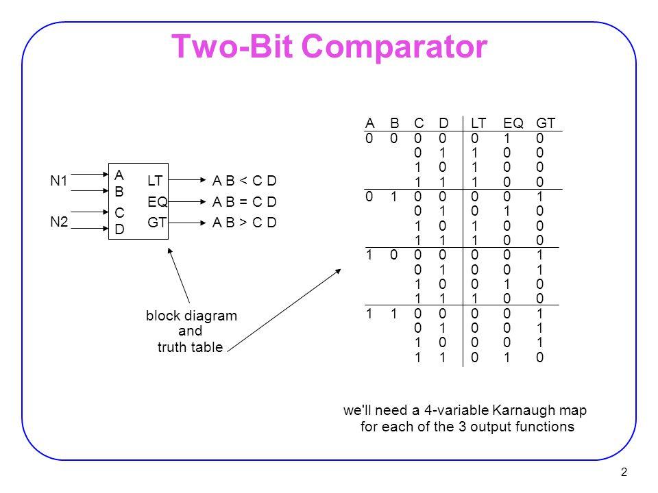 13 Magnitude Comparator A_GT_B = A3. B3' + C3. A2. B2' + C3. C2. A1. B1' + C3. C2. C1. A0. B0'
