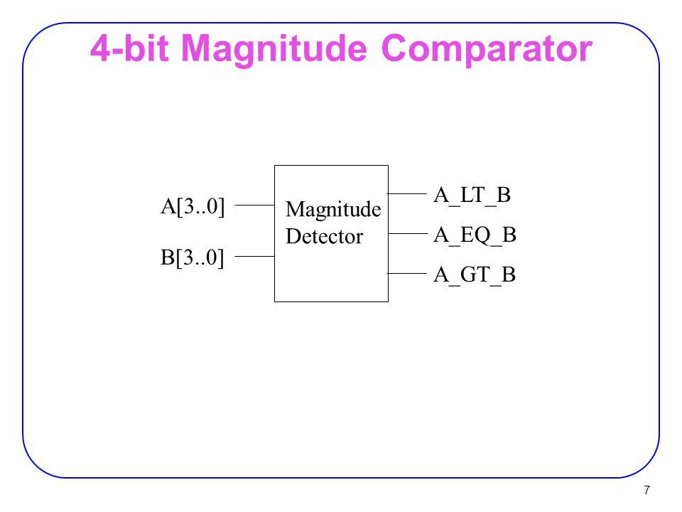 28 Half Adder (HA)  Add single bits Ai 0 0 1 1 Bi 0 1 0 1 Sum 0 1 1 0 Carry 0 0 0 1 Ai Bi 01 0 1 01 10 Sum = Ai Bi + Ai Bi Ai  Bi = Ai  Bi Ai Bi 01 0 1 00 10 Carry = Ai.