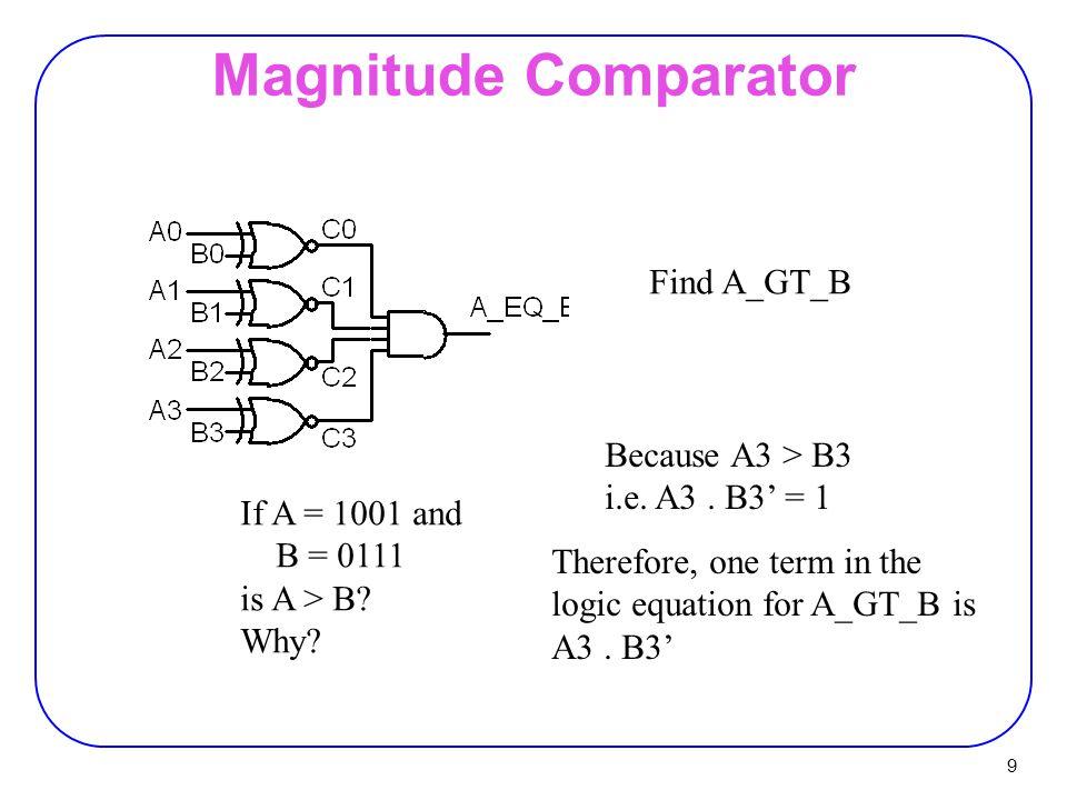 40 Adder/Subtractor A - B = A + (-B) = A + B' + 1