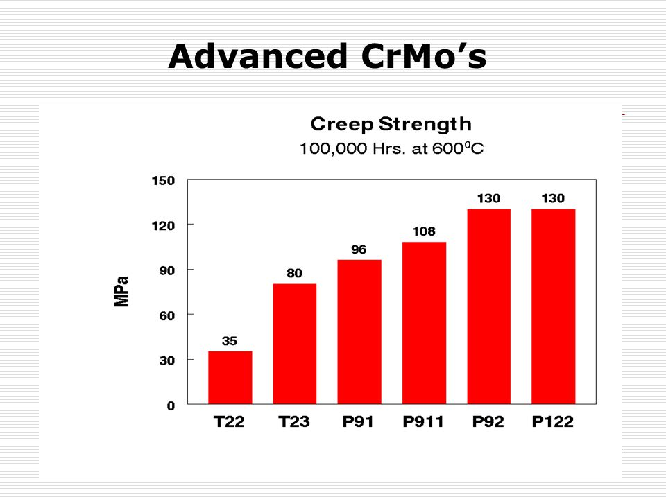 Advanced CrMo's