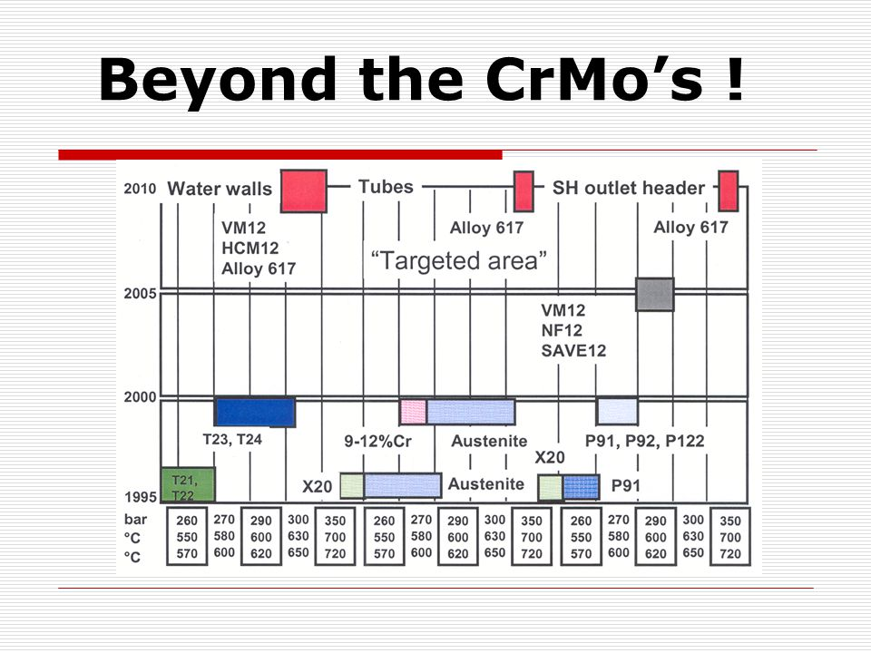 Beyond the CrMo's !