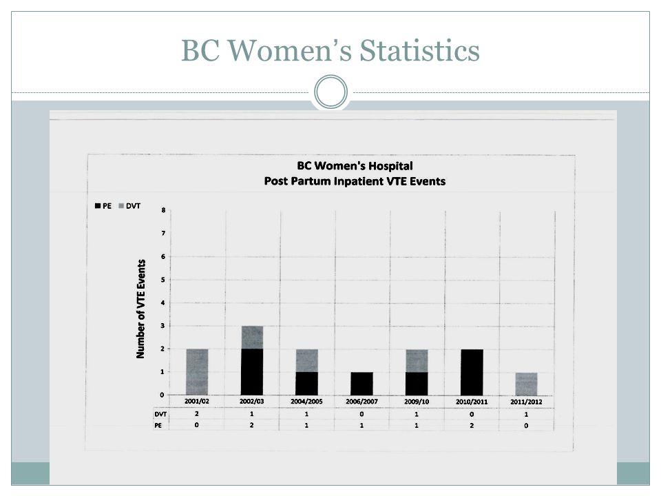 BC Women's Statistics