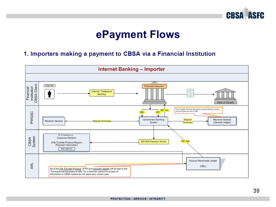 ePayment Flows 1. Importers making a payment to CBSA via a Financial Institution 39