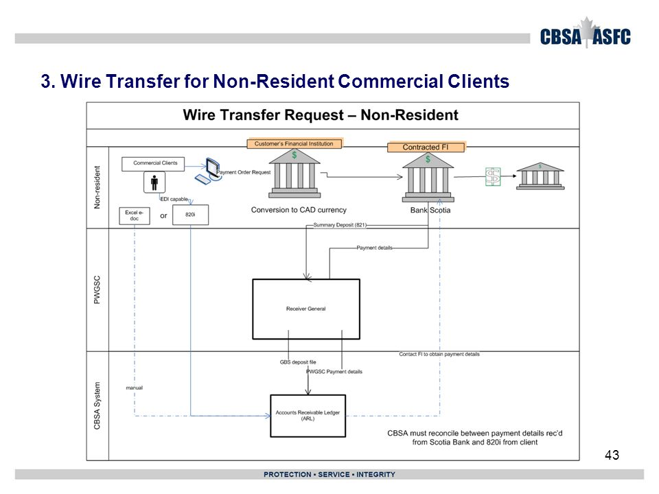 3. Wire Transfer for Non-Resident Commercial Clients 43