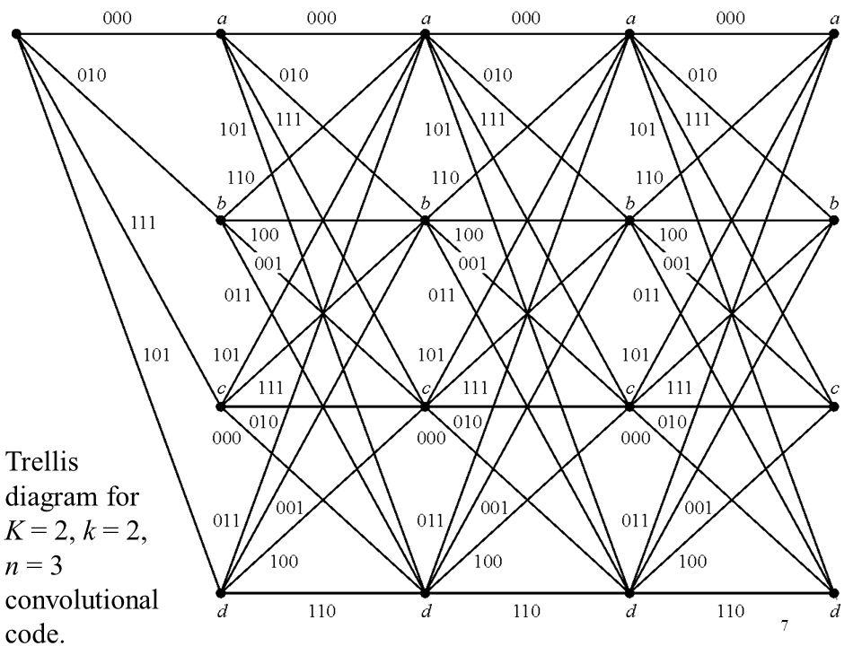8 State diagram for K = 2, k = 2, n = 3 convolutional code.