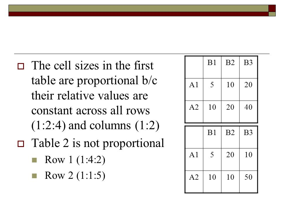 The cell sizes in the first table are proportional b/c their relative values are constant across all rows (1:2:4) and columns (1:2)  Table 2 is not