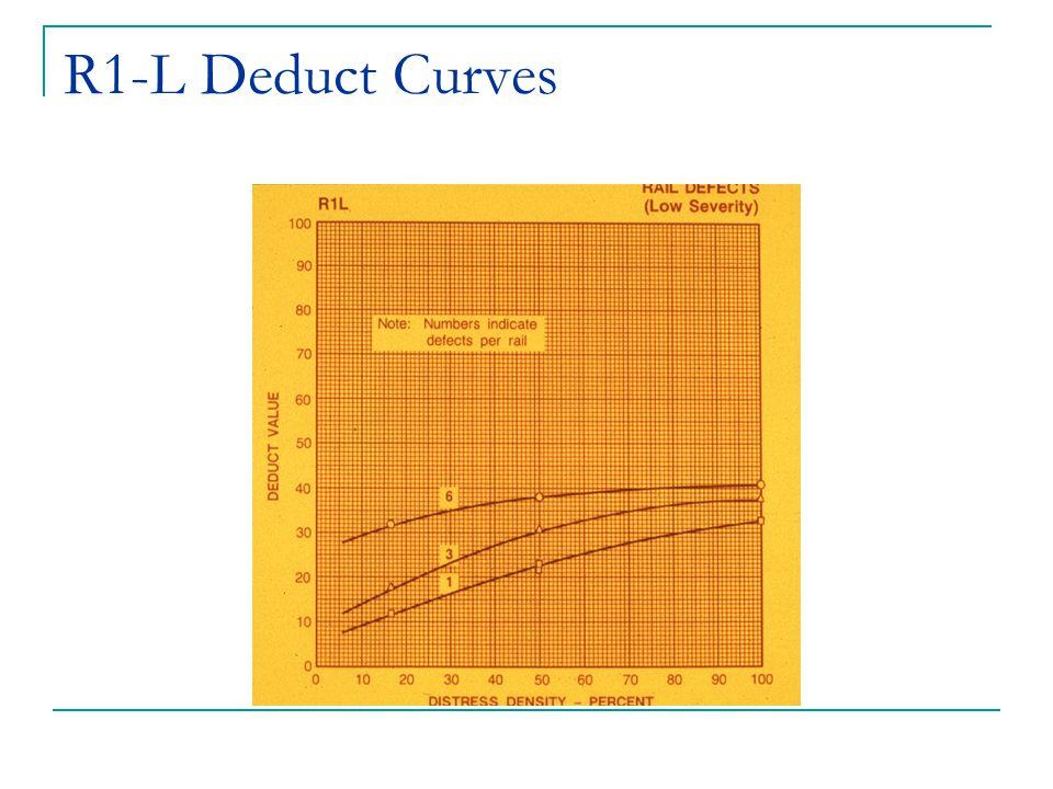 R1-L Deduct Curves