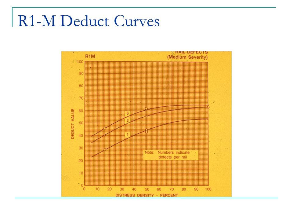 R1-M Deduct Curves