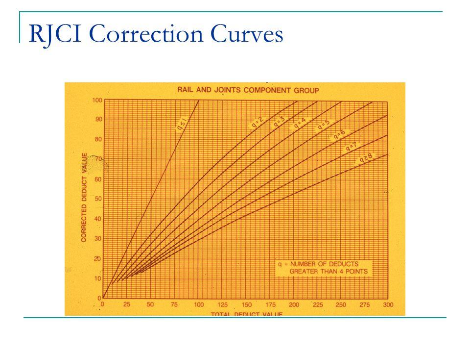 RJCI Correction Curves