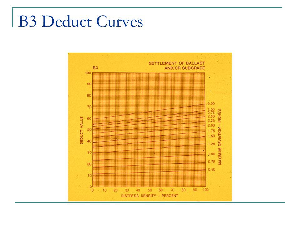 B3 Deduct Curves