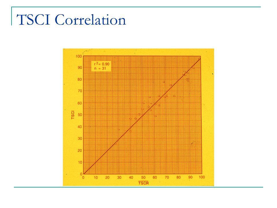 TSCI Correlation