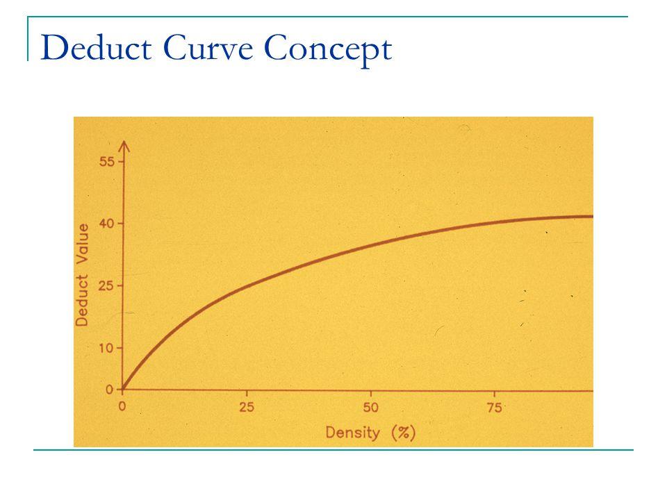 Deduct Curve Concept