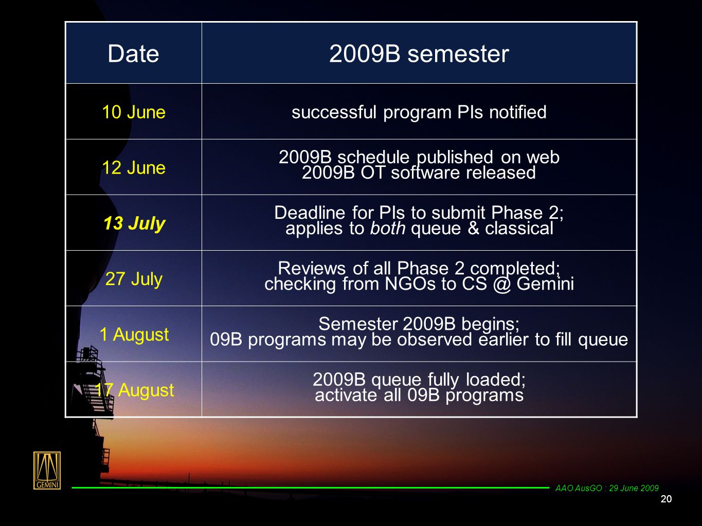20 AAO AusGO : 29 June 2009 Date2009B semester 10 Junesuccessful program PIs notified 12 June 2009B schedule published on web 2009B OT software released 13 July Deadline for PIs to submit Phase 2; applies to both queue & classical 27 July Reviews of all Phase 2 completed; checking from NGOs to CS @ Gemini 1 August Semester 2009B begins; 09B programs may be observed earlier to fill queue 17 August 2009B queue fully loaded; activate all 09B programs