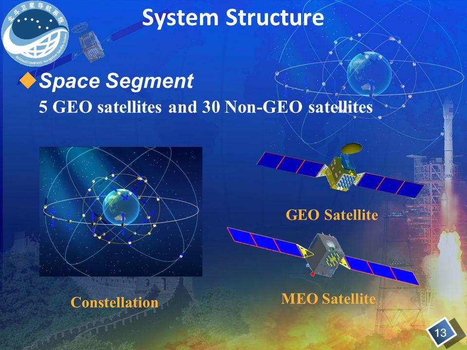 System Structure Constellation GEO Satellite MEO Satellite  Space Segment 5 GEO satellites and 30 Non-GEO satellites 13