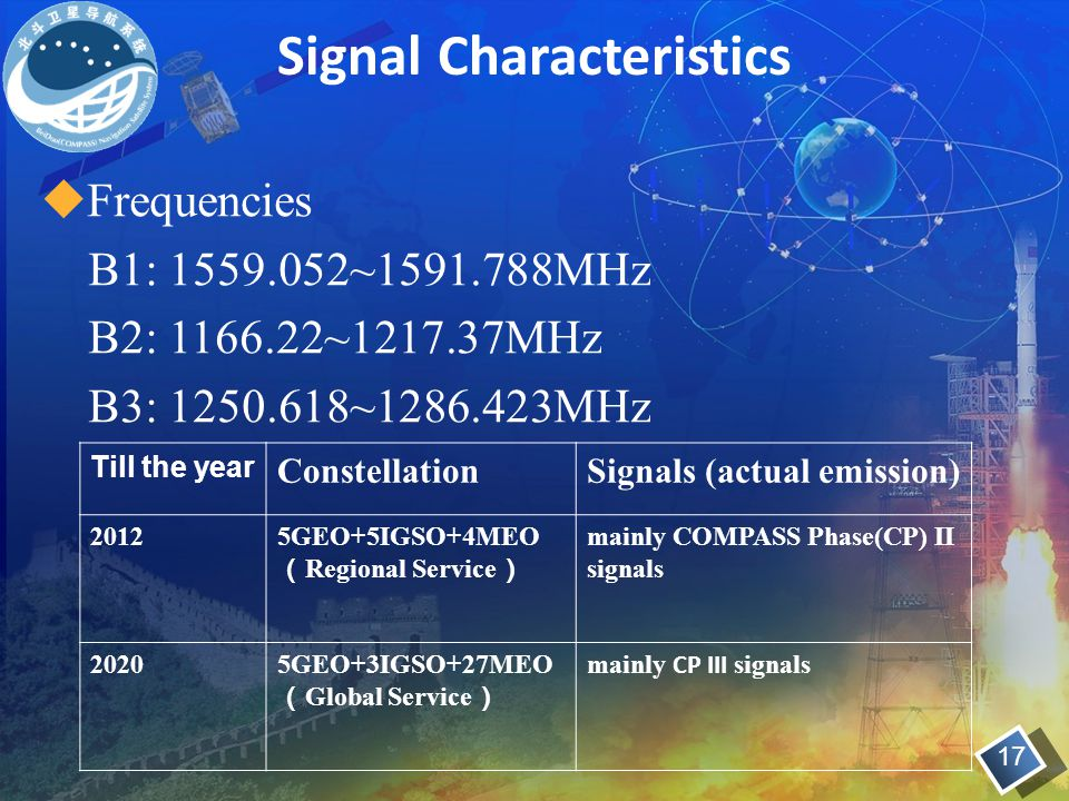 Signal Characteristics  Frequencies B1: 1559.052~1591.788MHz B2: 1166.22~1217.37MHz B3: 1250.618~1286.423MHz 17 Till the year ConstellationSignals (a
