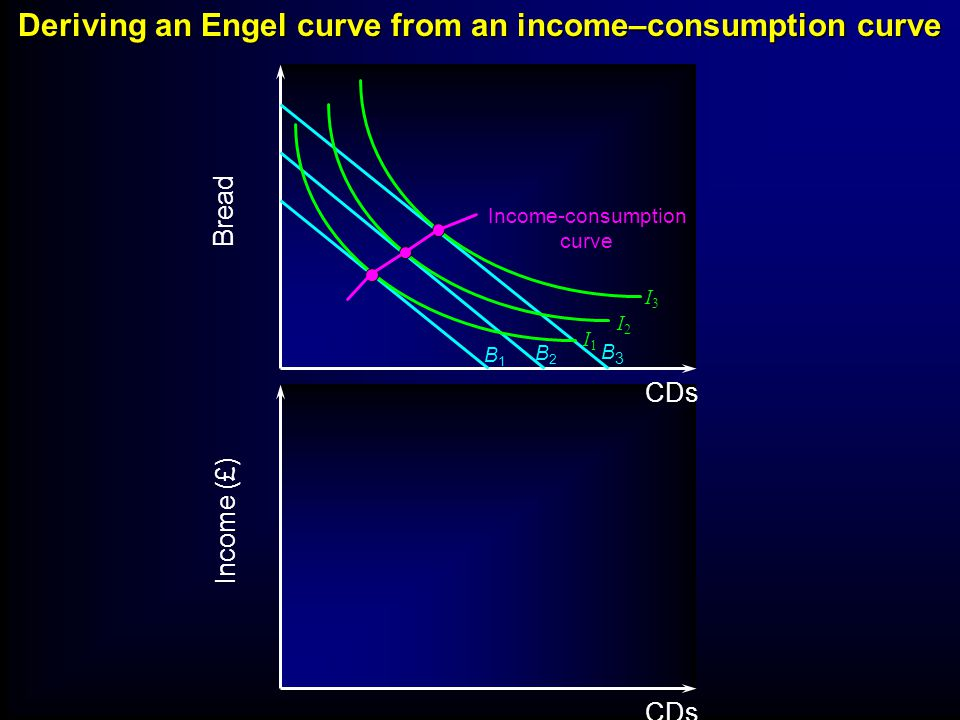 B1B1 B2B2 B3B3 I3I3 I2I2 I1I1 Income-consumption curve CDs Bread Deriving an Engel curve from an income–consumption curve