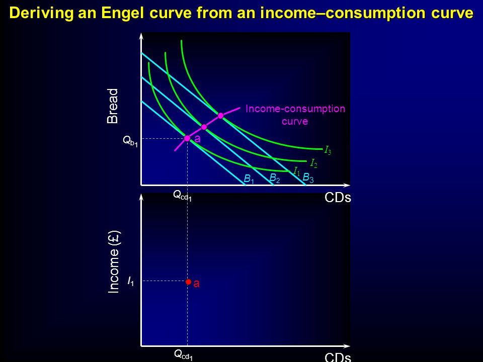 B1B1 B2B2 B3B3 I3I3 I2I2 I1I1 Income-consumption curve Bread Income (£) CDs Qb1Qb1 Q cd 1 a Deriving an Engel curve from an income–consumption curve