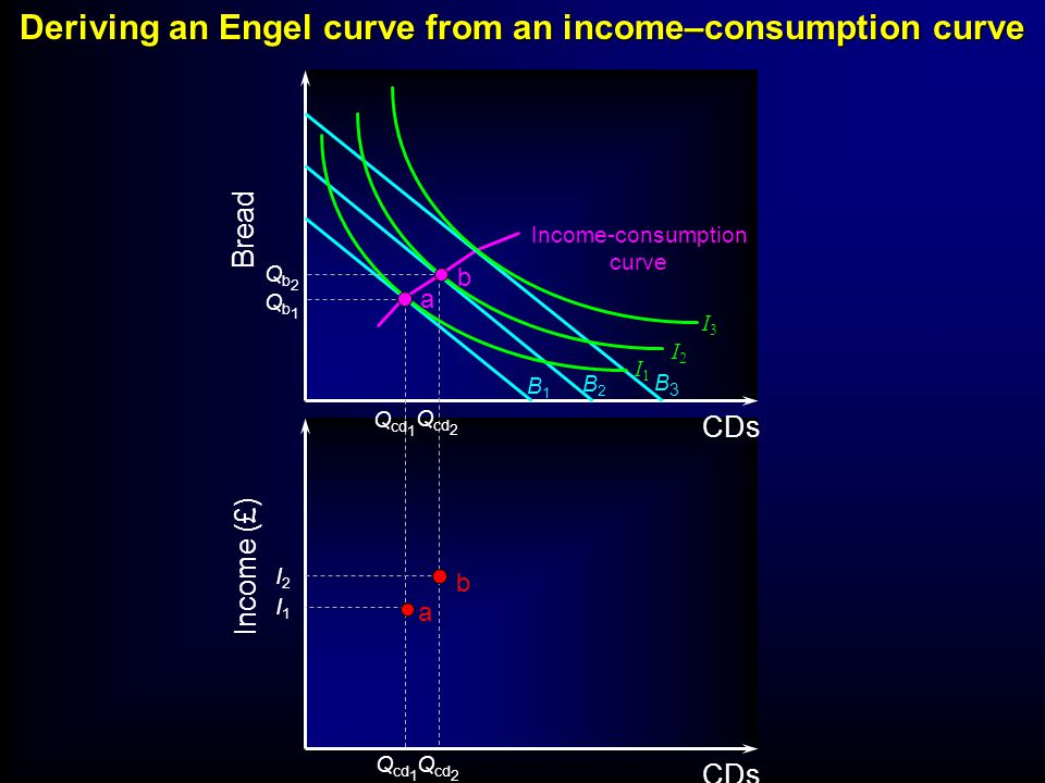 B1B1 B2B2 B3B3 I3I3 I2I2 I1I1 Income-consumption curve Bread Income (£) CDs Qb1Qb1 I1I1 Q cd 1 a a Deriving an Engel curve from an income–consumption curve