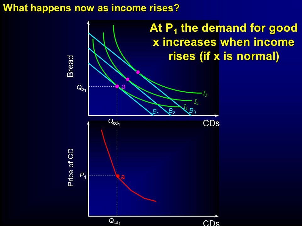 B1B1 B2B2 B3B3 I3I3 I2I2 I1I1 Bread CDs Qb1Qb1 P1P1 Q cd 1 a a What happens now as income rises? Price of CD