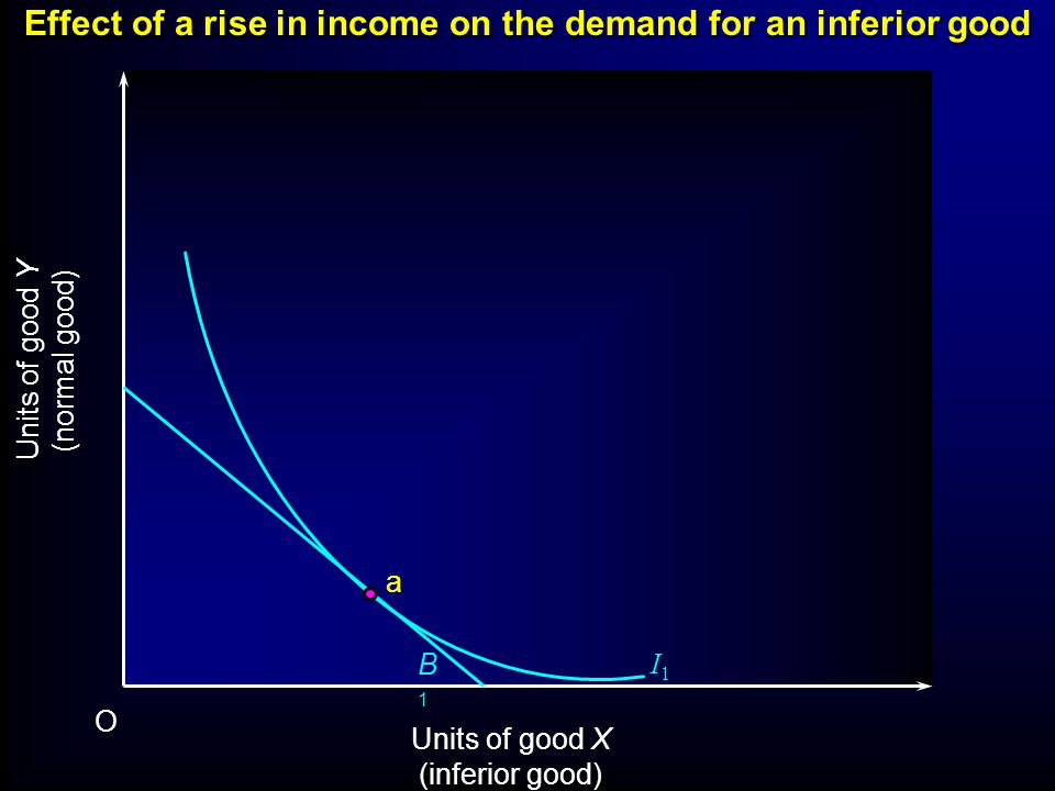 Slope of the Income Consumption Curve Thus far, when income rises the demand for both x and y rose.