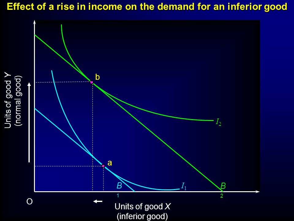 Effect of a rise in income on the demand for an inferior good Units of good Y (normal good) Units of good X (inferior good) O I1I1 B1B1 a