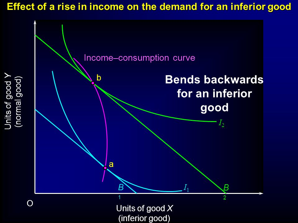 Effect of a rise in income on the demand for an inferior good Units of good Y (normal good) Units of good X (inferior good) O I2I2 I1I1 B1B1 B2B2 a b