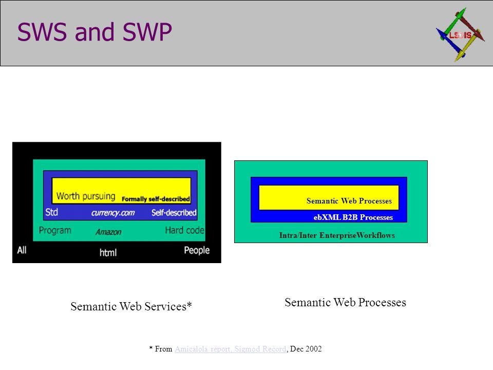 SWS and SWP Semantic Web Services* Semantic Web Processes Intra/Inter EnterpriseWorkflows Semantic Web Processes ebXML B2B Processes * From Amicalola report, Sigmod Record, Dec 2002Amicalola report, Sigmod Record