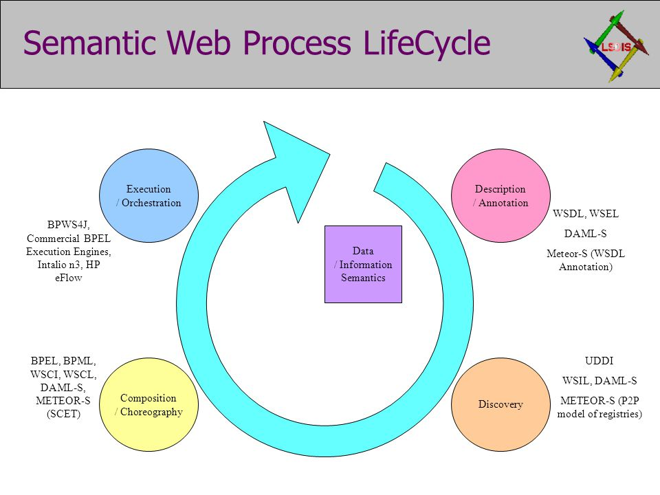 Semantic Web Process LifeCycle Data / Information Semantics Description / Annotation WSDL, WSEL DAML-S Meteor-S (WSDL Annotation) Discovery UDDI WSIL, DAML-S METEOR-S (P2P model of registries) Composition / Choreography BPEL, BPML, WSCI, WSCL, DAML-S, METEOR-S (SCET) Execution / Orchestration BPWS4J, Commercial BPEL Execution Engines, Intalio n3, HP eFlow