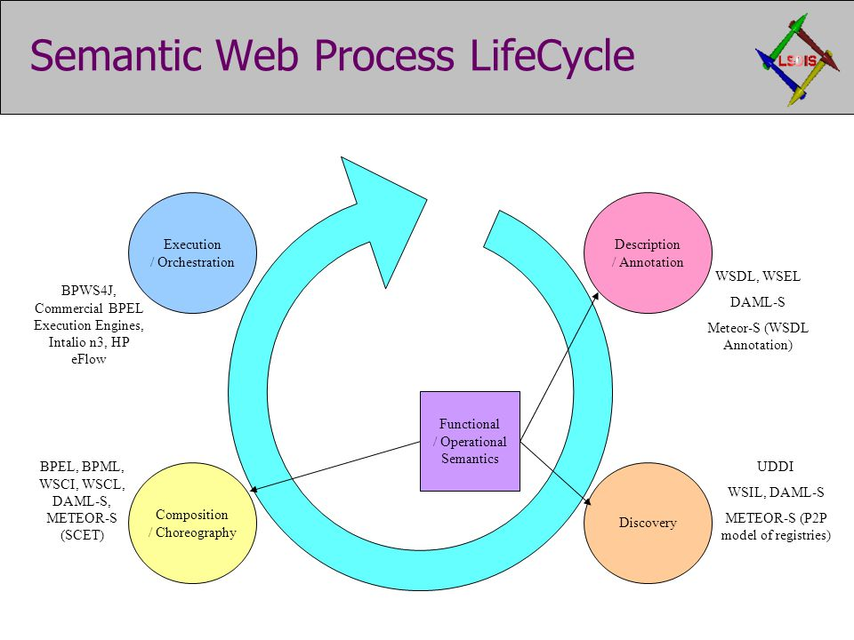Semantic Web Process LifeCycle Functional / Operational Semantics Discovery WSDL, WSEL DAML-S Meteor-S (WSDL Annotation) UDDI WSIL, DAML-S METEOR-S (P2P model of registries) BPWS4J, Commercial BPEL Execution Engines, Intalio n3, HP eFlow Description / Annotation Composition / Choreography Execution / Orchestration BPEL, BPML, WSCI, WSCL, DAML-S, METEOR-S (SCET)