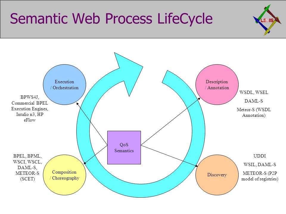 Semantic Web Process LifeCycle QoS Semantics Discovery WSDL, WSEL DAML-S Meteor-S (WSDL Annotation) UDDI WSIL, DAML-S METEOR-S (P2P model of registries) BPWS4J, Commercial BPEL Execution Engines, Intalio n3, HP eFlow Description / Annotation Composition / Choreography Execution / Orchestration BPEL, BPML, WSCI, WSCL, DAML-S, METEOR-S (SCET)