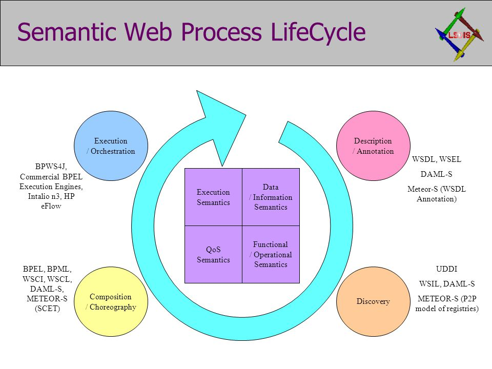 Semantic Web Process LifeCycle Discovery WSDL, WSEL DAML-S Meteor-S (WSDL Annotation) UDDI WSIL, DAML-S METEOR-S (P2P model of registries) BPWS4J, Com