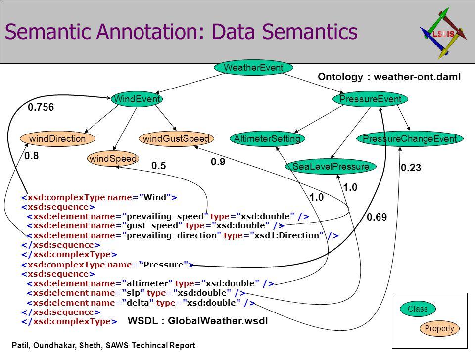 Semantic Annotation: Data Semantics WindEvent windSpeed WeatherEvent windDirection PressureEvent AltimeterSettingwindGustSpeed SeaLevelPressure PressureChangeEvent Class Property Patil, Oundhakar, Sheth, SAWS Techincal Report Ontology : weather-ont.daml WSDL : GlobalWeather.wsdl 0.756 0.69 0.9 0.5 0.8 0.23 1.0