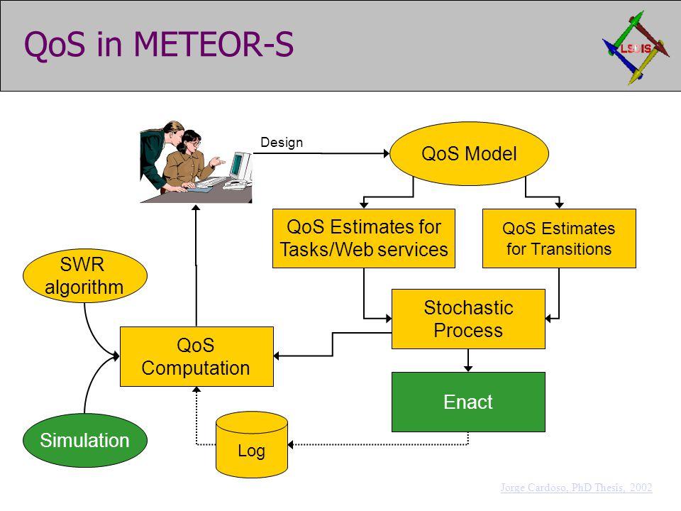 QoS Model QoS in METEOR-S QoS Estimates for Tasks/Web services QoS Computation Enact Stochastic Process QoS Estimates for Transitions Design Log SWR algorithm Simulation Jorge Cardoso, PhD Thesis, 2002