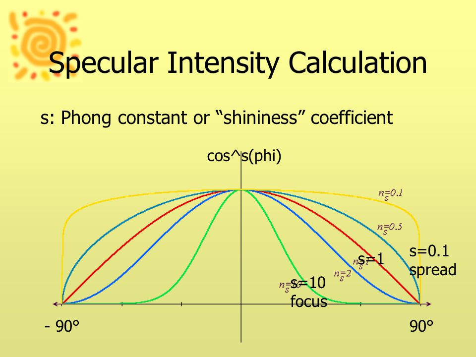 Specular Intensity Calculation s: Phong constant or shininess coefficient 90°- 90° s=10 focus s=1 s=0.1 spread cos^s(phi)
