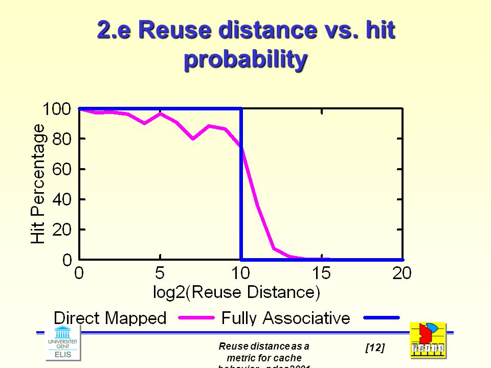 Reuse distance as a metric for cache behavior - pdcs2001 [12] 2.e Reuse distance vs.