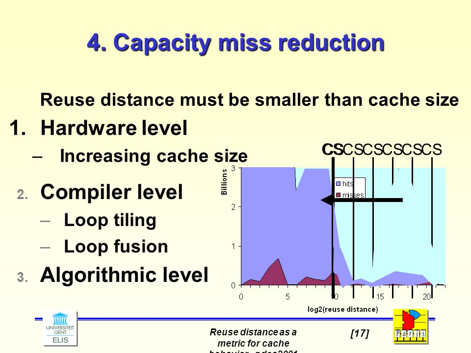 Reuse distance as a metric for cache behavior - pdcs2001 [17] 4. Capacity miss reduction 1.Hardware level –Increasing cache size CS Reuse distance mus