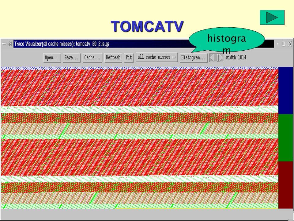 Reuse distance as a metric for cache behavior - pdcs2001 [37] histogra m TOMCATV