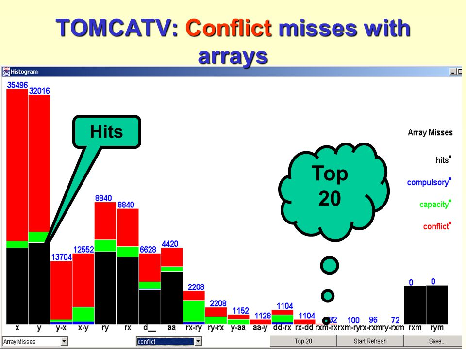 Reuse distance as a metric for cache behavior - pdcs2001 [39] Top 20 Hits TOMCATV: Conflict misses with arrays