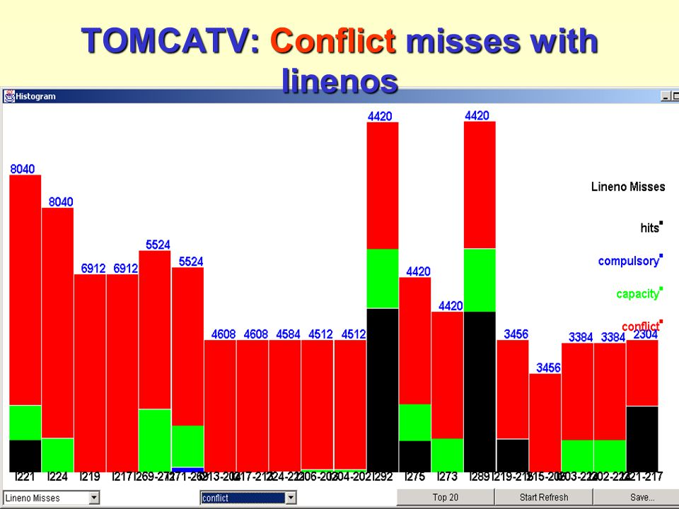 Reuse distance as a metric for cache behavior - pdcs2001 [40] TOMCATV: Conflict misses with linenos
